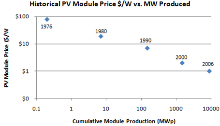 Photovoltaic Module Prices
